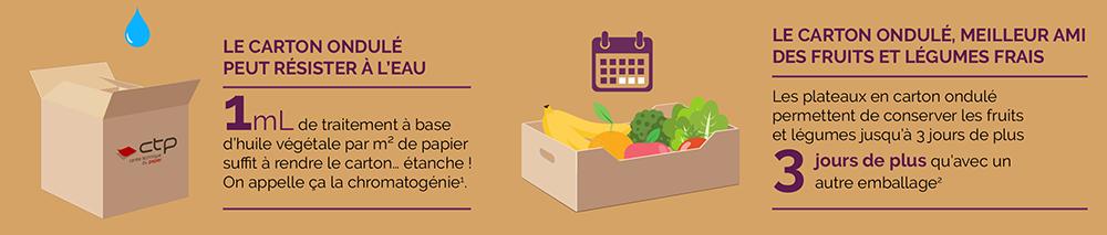 Le carton ondulé peut résister à l'eau (1m L de traitement à base d'huile végétale par m2 de papier suffit à rendre le carton… étanche ! On appelle ça la chromatogénie. Le carton ondulé, meilleur ami des fruits et légumes frais (les plateaux en carton ondulé permettent de conserver les fruits et légumes jusqu'à 3 jours de plus qu'avec un autre emballage).