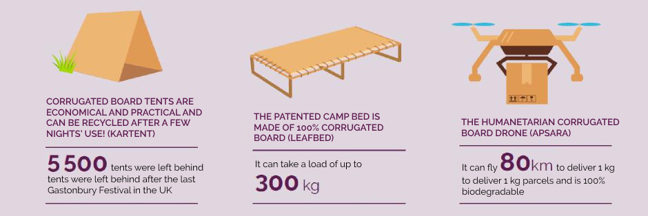 corrugated board tents are economical and pratical and can be recycled after few nights