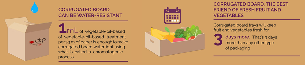 corrugated board can be water-resistant, the best friends of fruits and vegetables