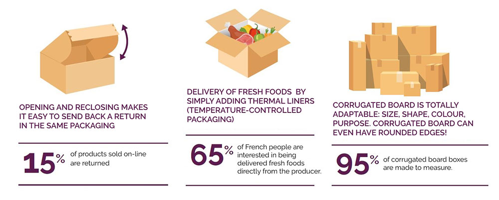 opening and reclosing makes it easy to send back a return in the same packaging, delivery of fresh foods, corrugated board is totally adaptable